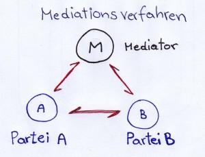 mediationsverfahren